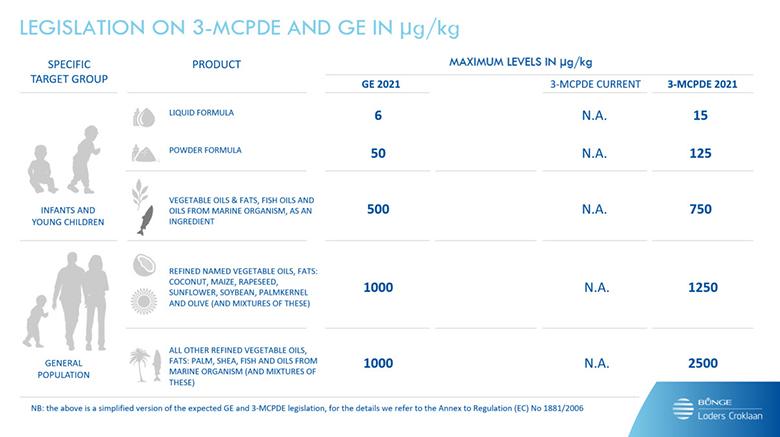 Bunge Loders Croklaan takes lead in lowering 3-MCPDe levels in oils portfolio
