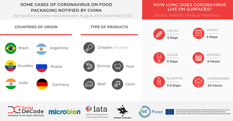New survey aims to find out how agri-food companies are managing Covid-19 pandemic