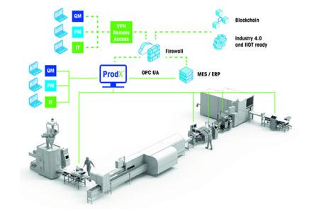Mettler-Toledo's latest ProdX software ushers in Industry 4.0 capabilities