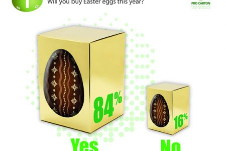 UK Easter egg purchases set to survive coronavirus