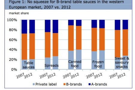 Local table sauces fends off international brands and private label