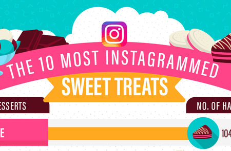 National Cake Day: The top ten Instagrammed desserts