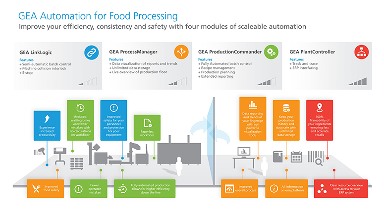 GEA's step-by step automated food lines now available with track and trace