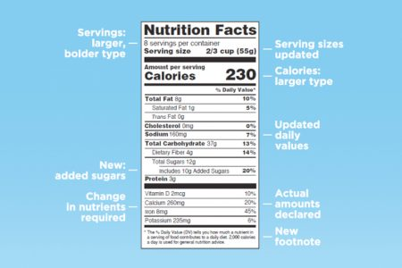 FDA issues guidance on new nutrition labelling