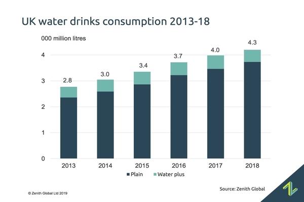 UK bottled water sales top 4 billion litres